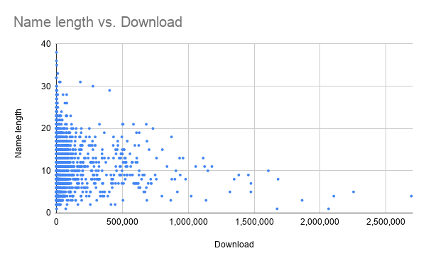 Name length vs Download
