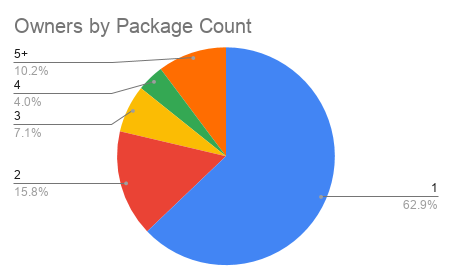 Owner by package count