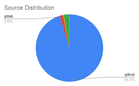 Source Distribution